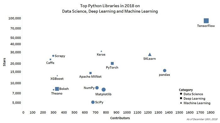 Top Python Libraries in 2018 in Data Science, Deep Learning