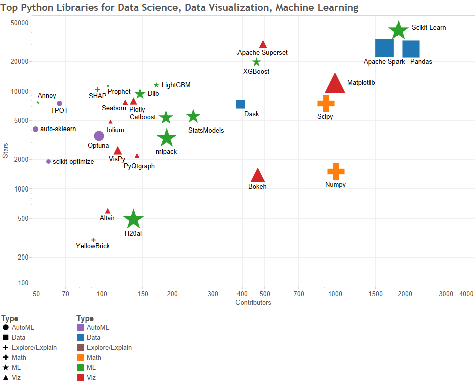 Top Python Libraries for Data Science, Data Visualization, Machine Learning