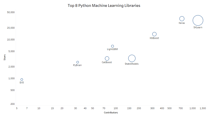the most widely used package for machine learning in python is