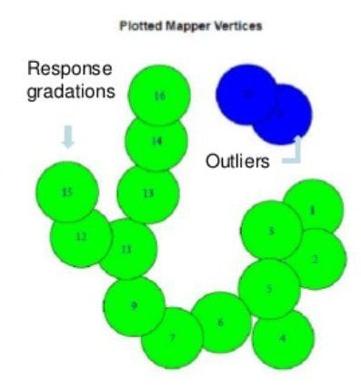 Topological data Analysis