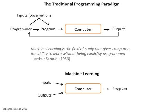 Traditional vs machine learning programming paradigms