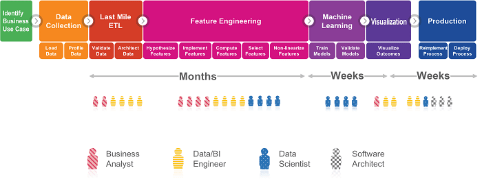 Traditional Data Science Process