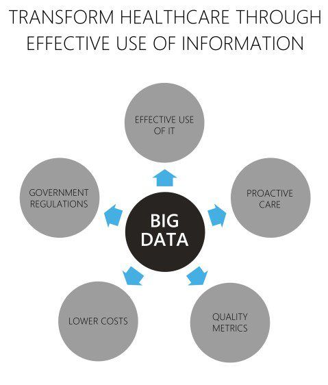 transform-healthcare-big-data