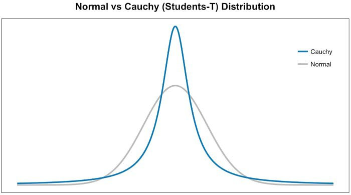 Tsne Cauchy Distribution