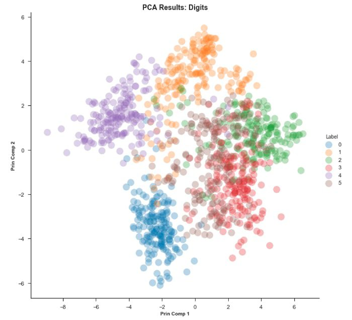 An Introduction to t-SNE with Python Example