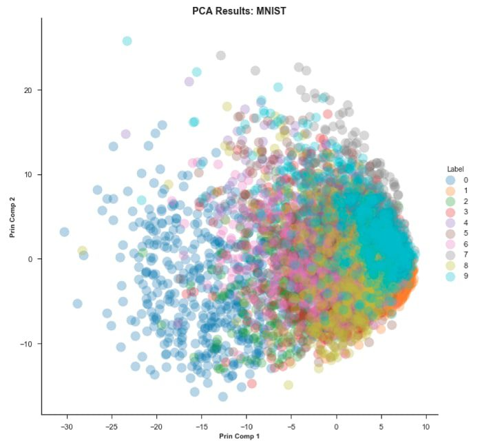 Tsne PCA Plot Results Mnist