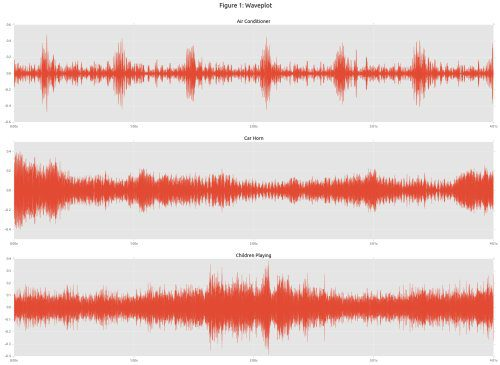 Urban Sound Classification with Neural Networks in Tensorflow