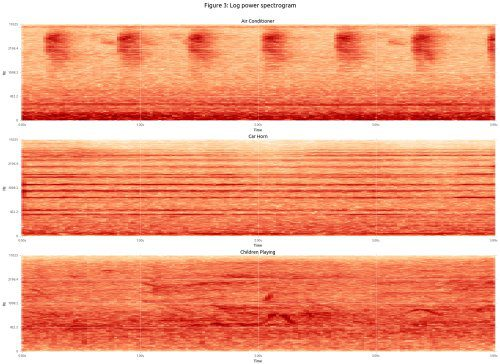 Sound Log Power Spectrogram