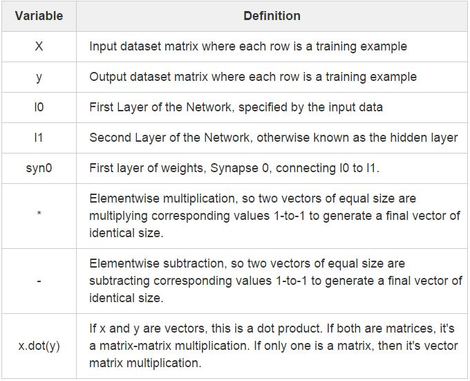 A Neural Network in 11 lines of Python