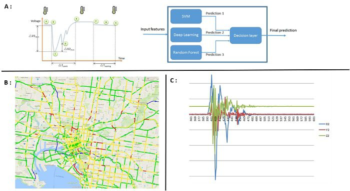 Data science of the connected vehicle: perspectives