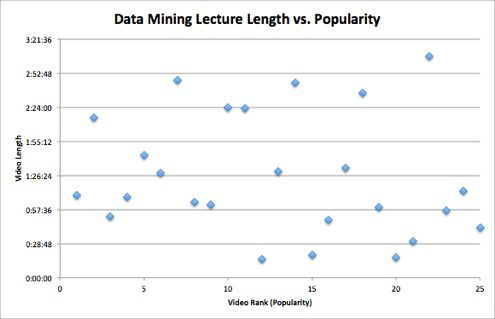 Data Mining Lectures Length vs. Popularity
