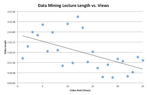 Data Mining Lectures Length vs. Views