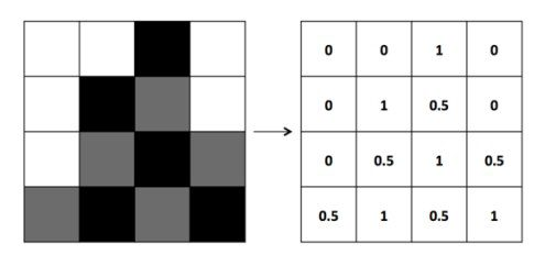 Inside Deep Learning: Computer Vision With Convolutional