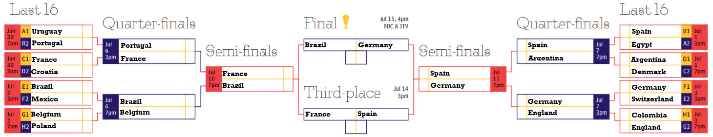 Football World Cup 2018 Predictions: Germany vs Brazil in the final
