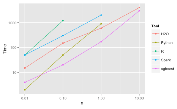 XGBoost, a Top Machine Learning Method on Kaggle, Explained