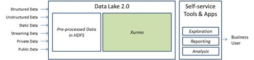 Xurmo Data Lake