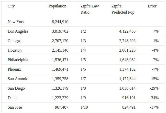 Zipf US cities