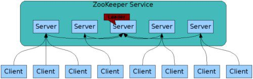 Apache ZooKeeper Service